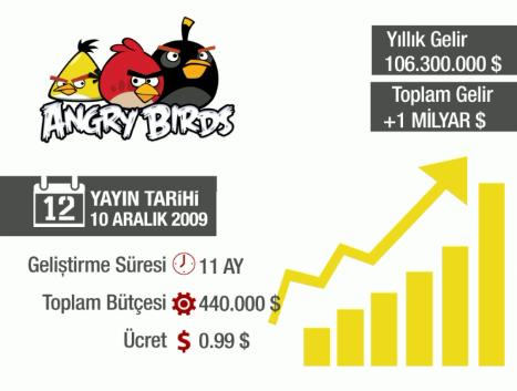 angry birds kaç para kazandırdı
