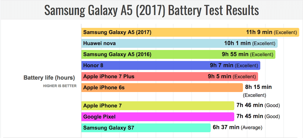 Galaxy A5 (2017) batarya testinde açık ara önde! 4